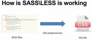 איך SASS עובדת